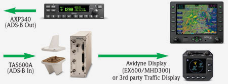 Avidyne ADS-B Solutions